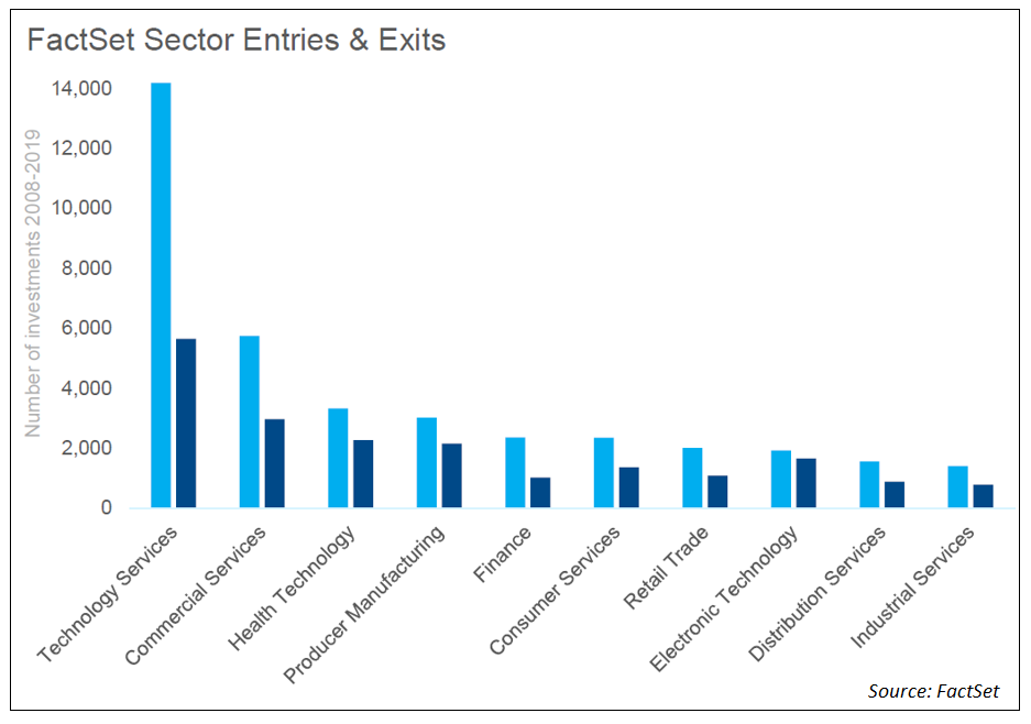 FactSet Sector Entries & Exits