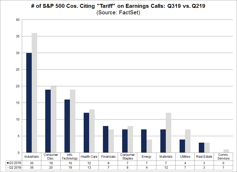 S&P 500 Companies Citing Tariff on Earnings Calls Q3 vs Q2