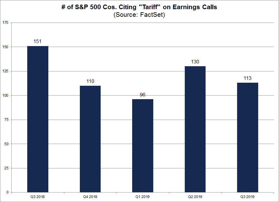 S&P 500 Companies Citing Tariff on Earnings Calls