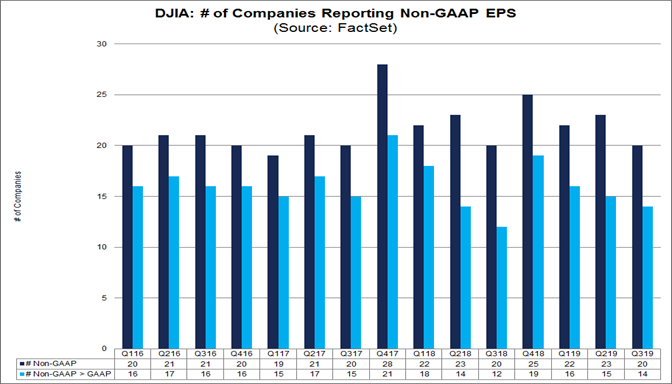 Number of DJIA Companies reporting Non GAAP EPS