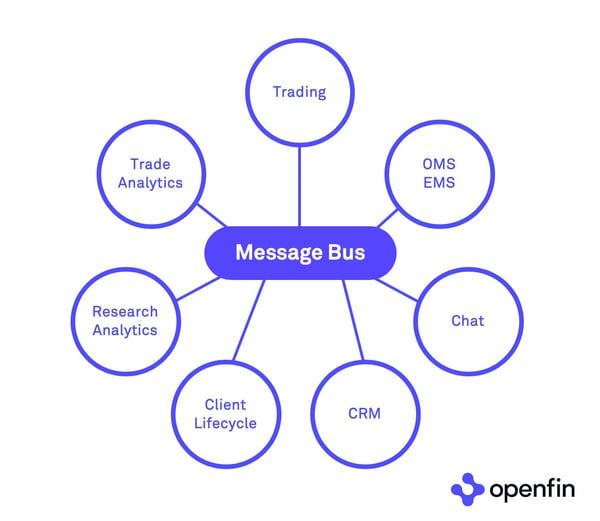 OpenFin-Interoperability-Diagram
