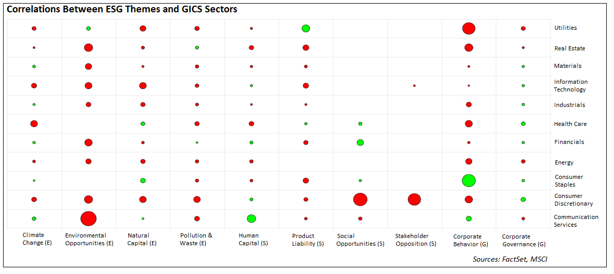 Correlations between ESG themes and GICS sectors