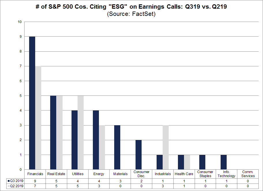 S&P 500 Cos Citing ESG on Earnings Calls by Sector