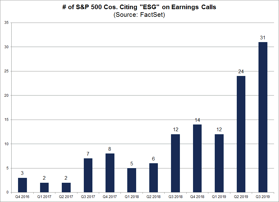 S&P 500 Cos Citing ESG on Earnings Calls