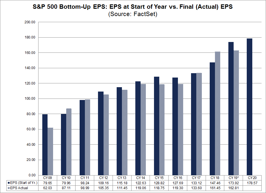 EPS at Start of Year vs Actual EPS