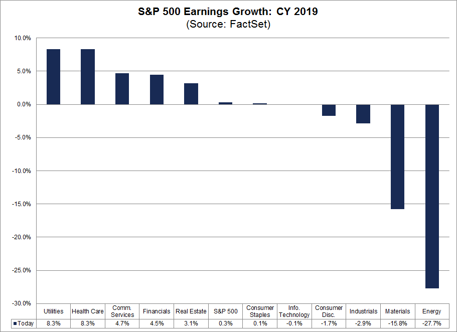 S&P 500 Earnings Growth CY2019