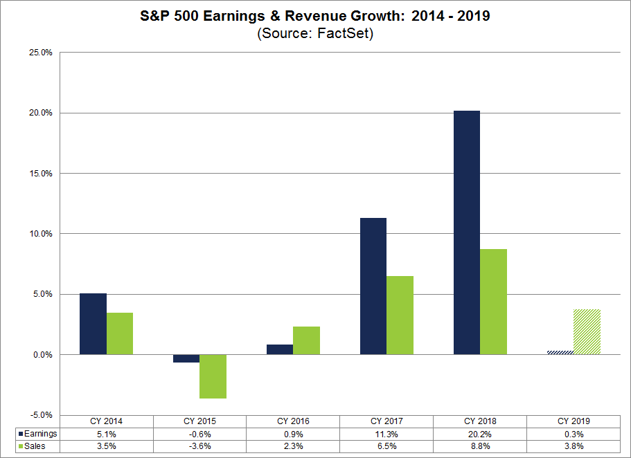 S&P 500 Earnings and Revenue Growth 2014-2019