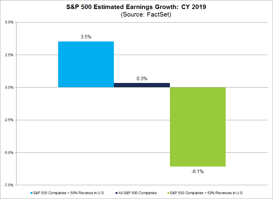 S&P 500 Estimated Earnings Growth CY2019