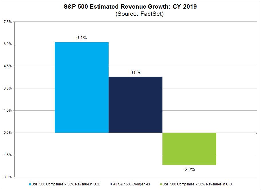S&P 500 Estimated Revenue Growth CY2019