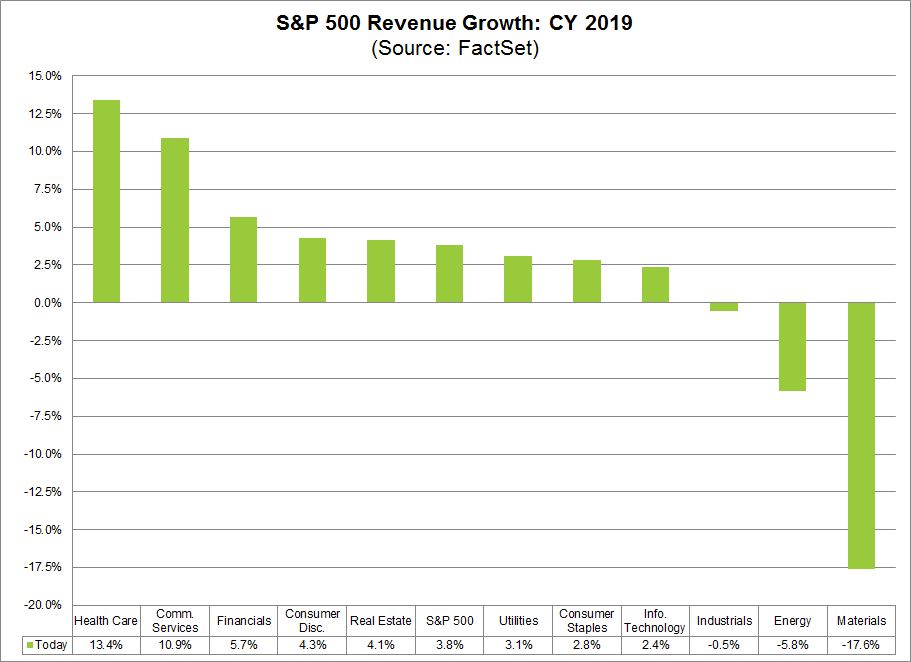 S&P 500 Revenue Growth CY2019