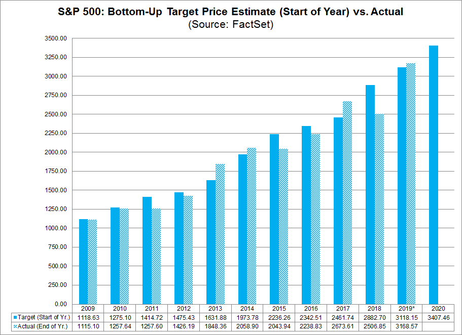 Bottom Up Target Price Estimate vs. Actual