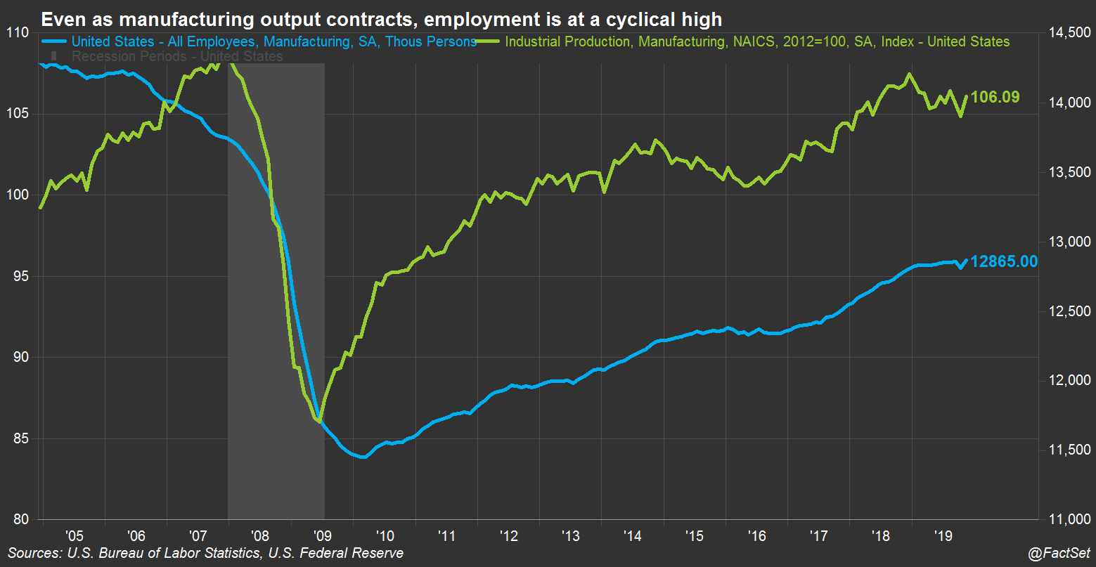 Even as mfg output contracts emp at a cyclical high