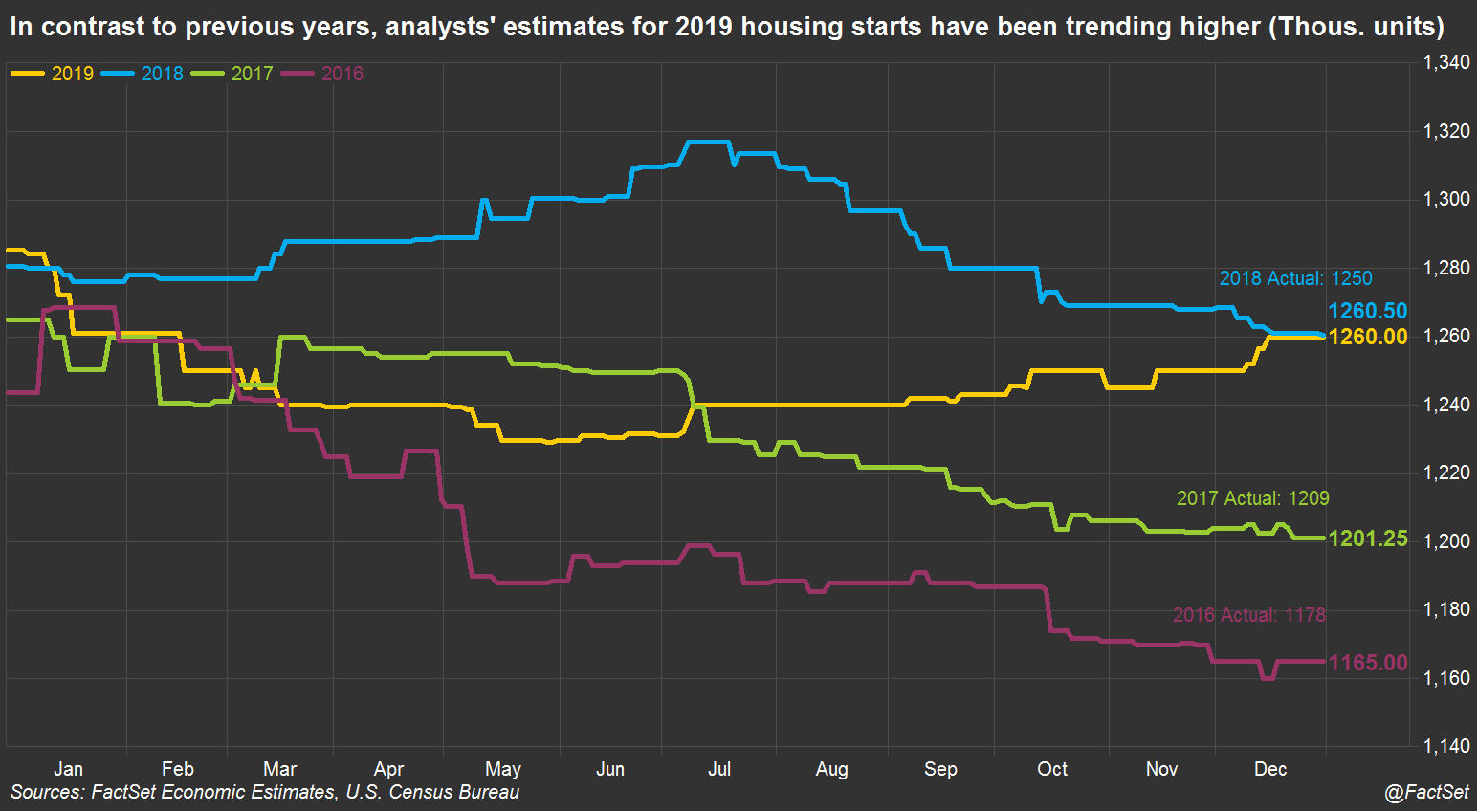 Historical housing starts estimates