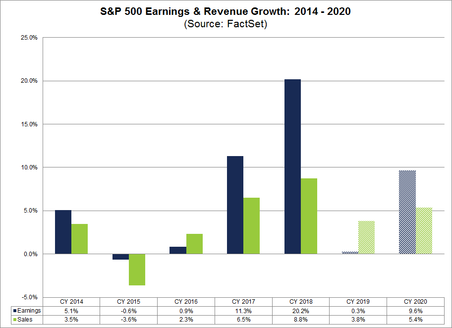 S&P 500 Historical Earnings and Revenue Growth