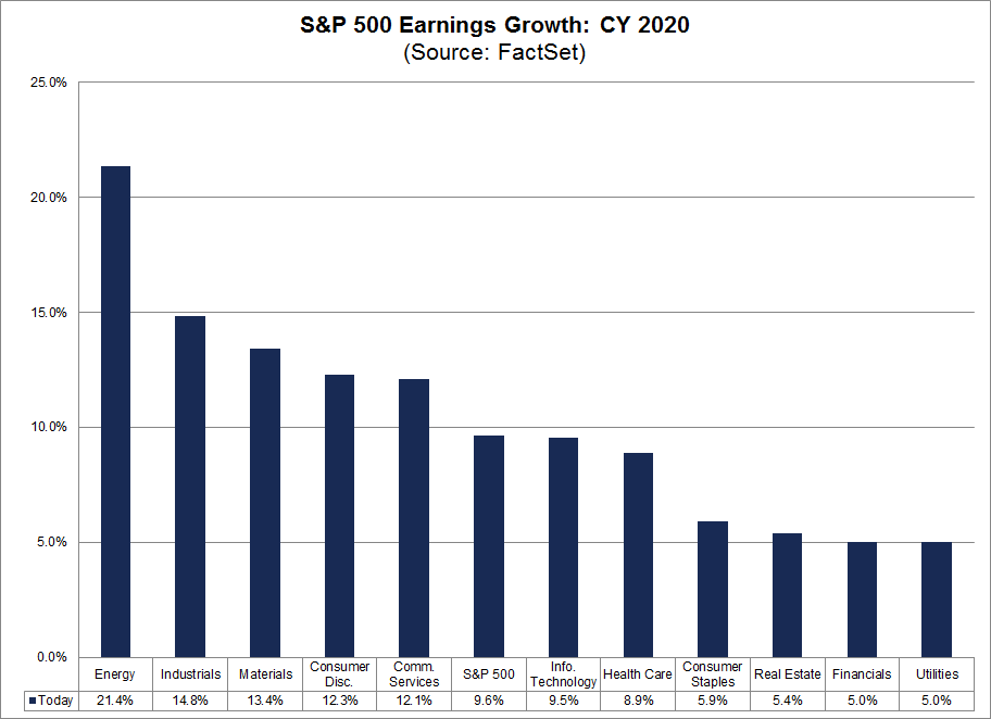 S&P 500 Earnings Growth CY2020