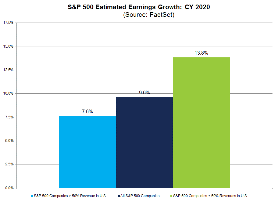 S&P 500 Estimated Earnings Growth CY2020