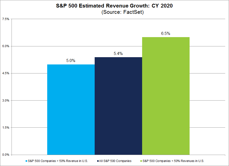 S&P 500 Estimated Revenue Growth CY2020