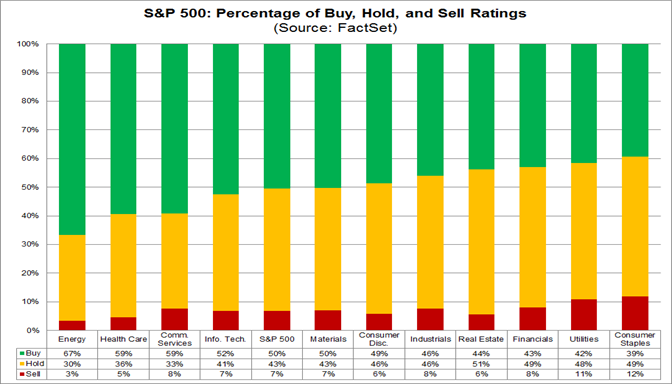 S&P 500 Buy Hold and Sell Ratings