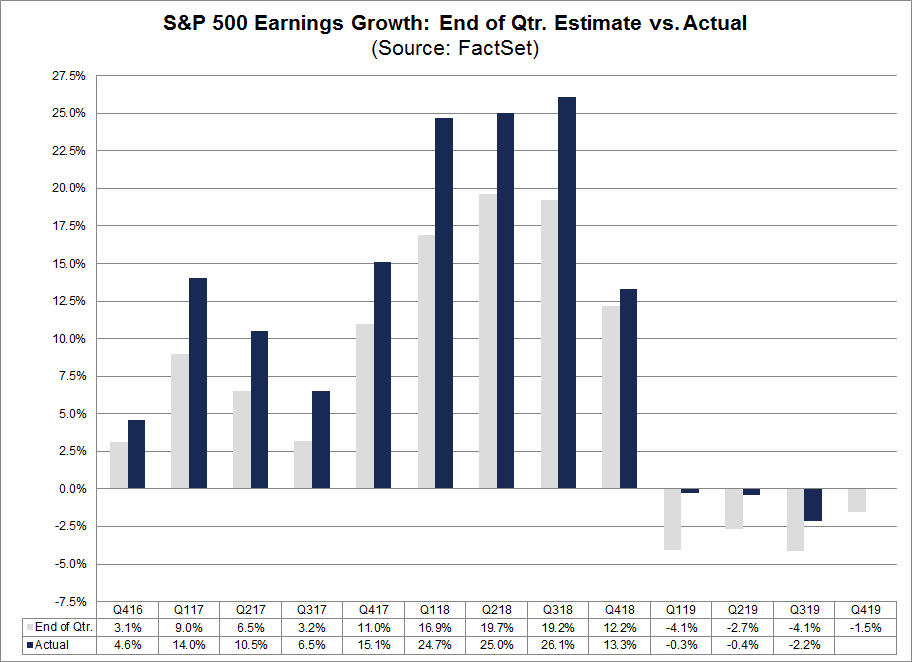 S&P 500 Earnings Growth Est vs Actual