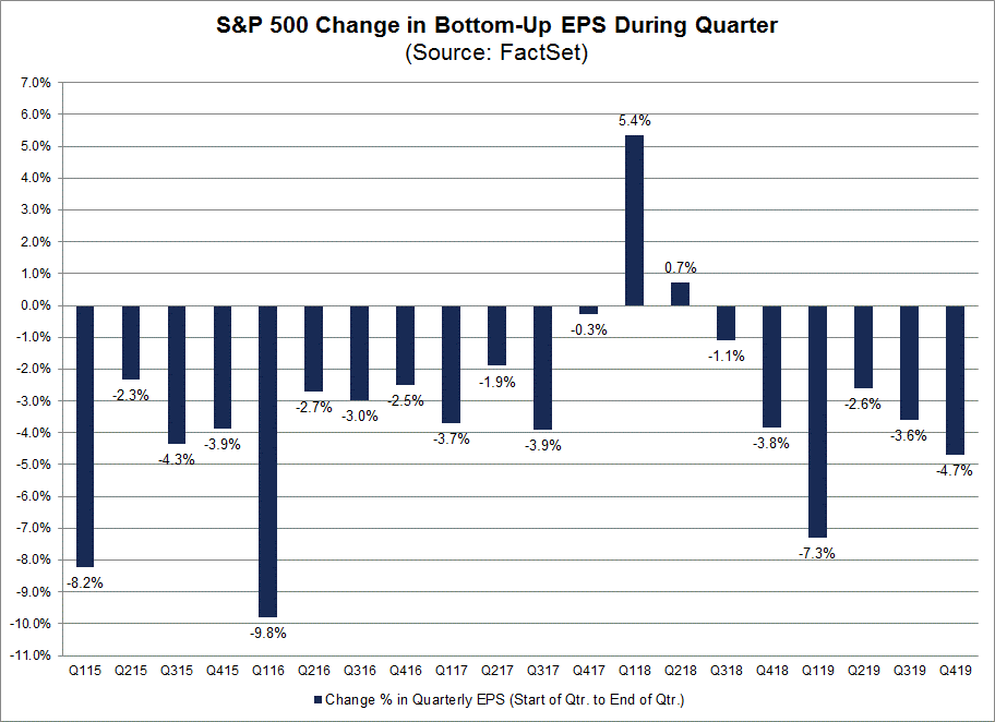 S&P 500 Change in Bottom Up EPS