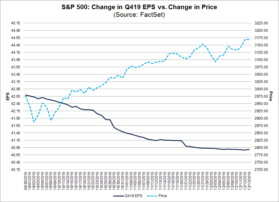 S&P 500 Change in Q419 EPS vs Change in Price