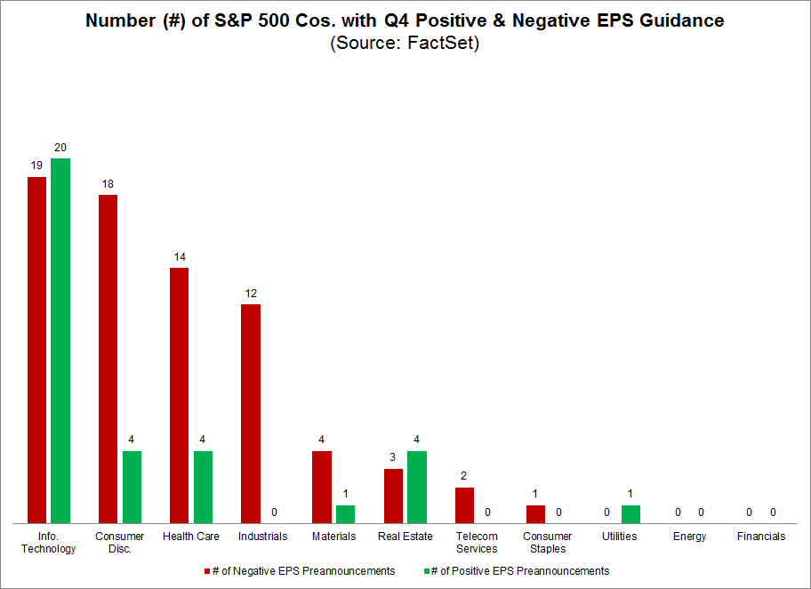 S&P 500 Cos with Q4 Pos and Neg EPS Guidance