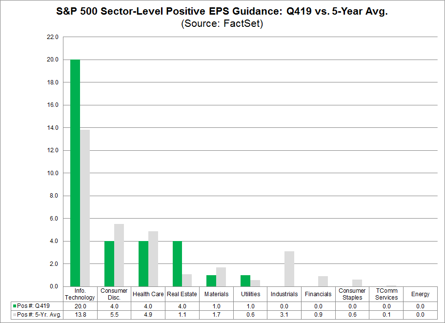 S&P 500 Sector Level Positive EPS Guidance