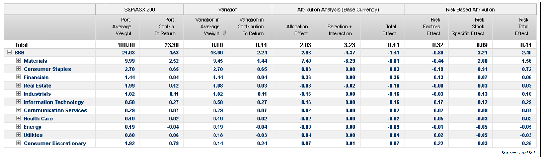 BBB Attribution analysis