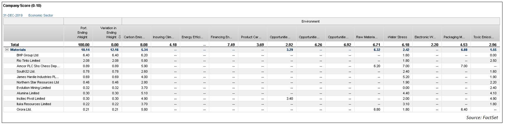 Company Scores - Materials