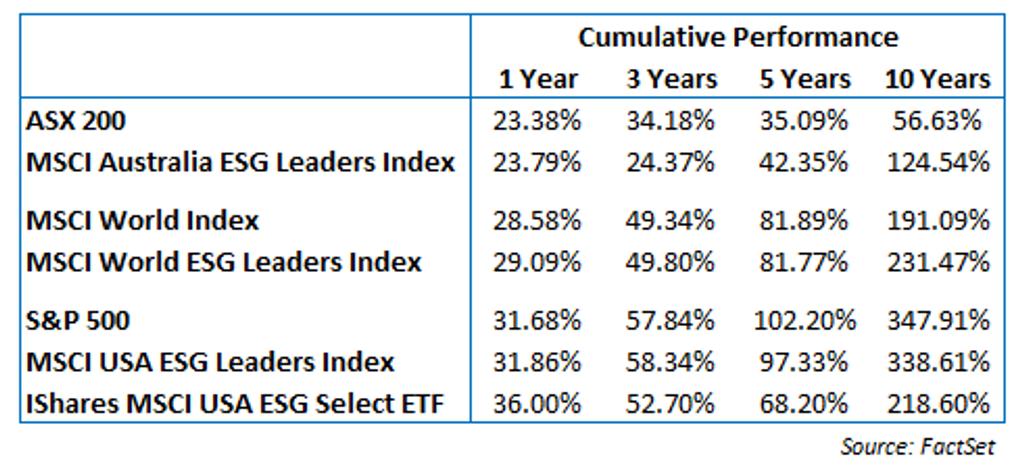 Cumulative Performance Comparison