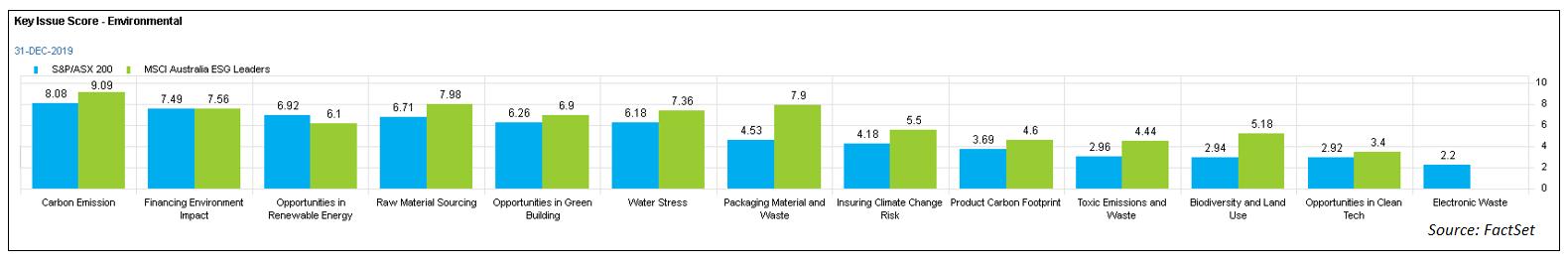 Key Issue Score - Environmental