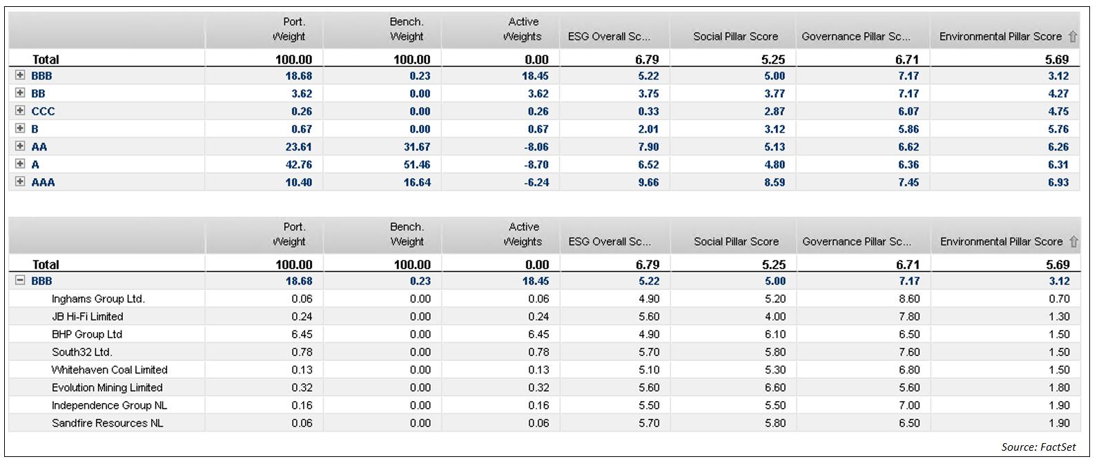 MSCI ESG Overall Rating breakdown