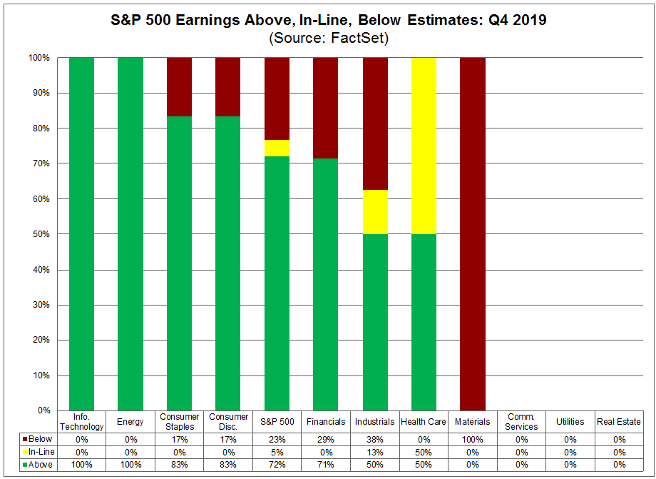 S&P 500 Earnings Above In Line Below Estimates