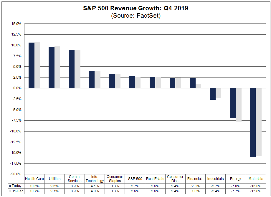 S&P 500 Revenue Growth