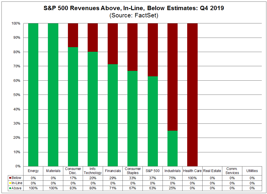 S&P 500 Revenues Above In Line Below Estimates