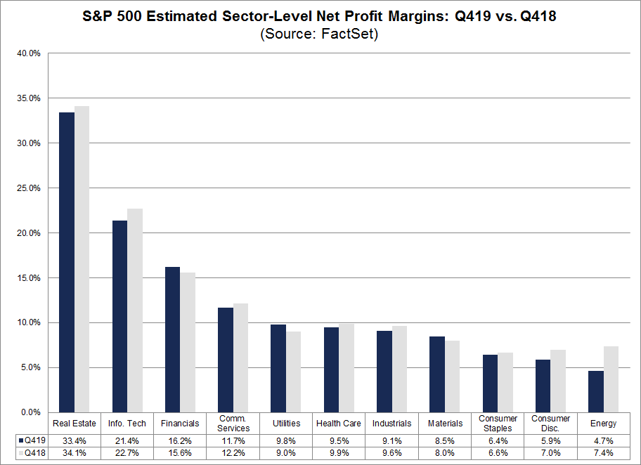 S&P 500 Estimated Sector Level Net Profit Margins