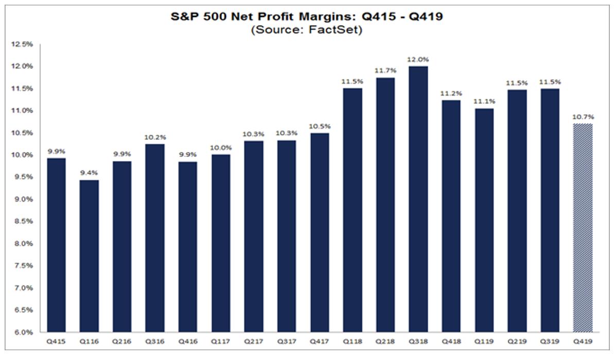 S&P 500 Net Profit Margins NEW