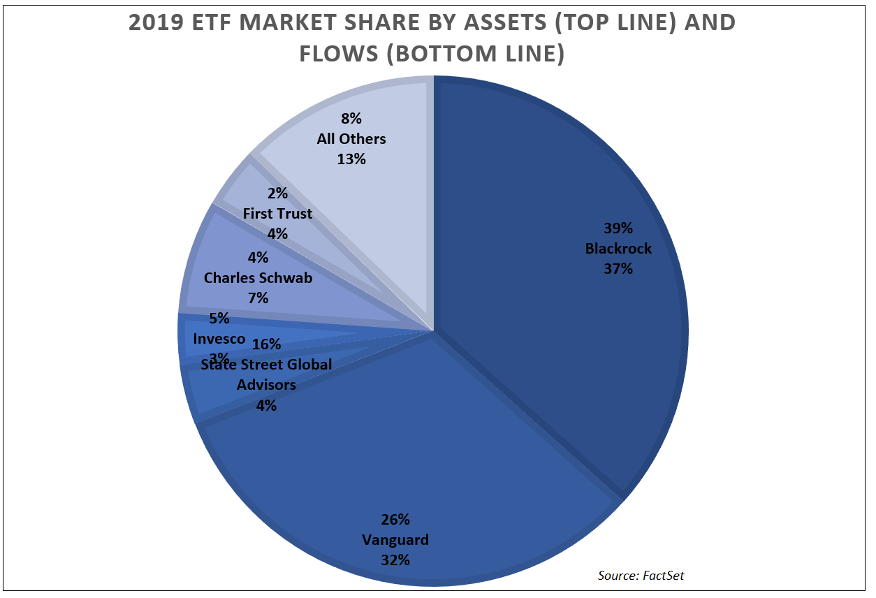 2019 ETF market share by assets and flows NEW