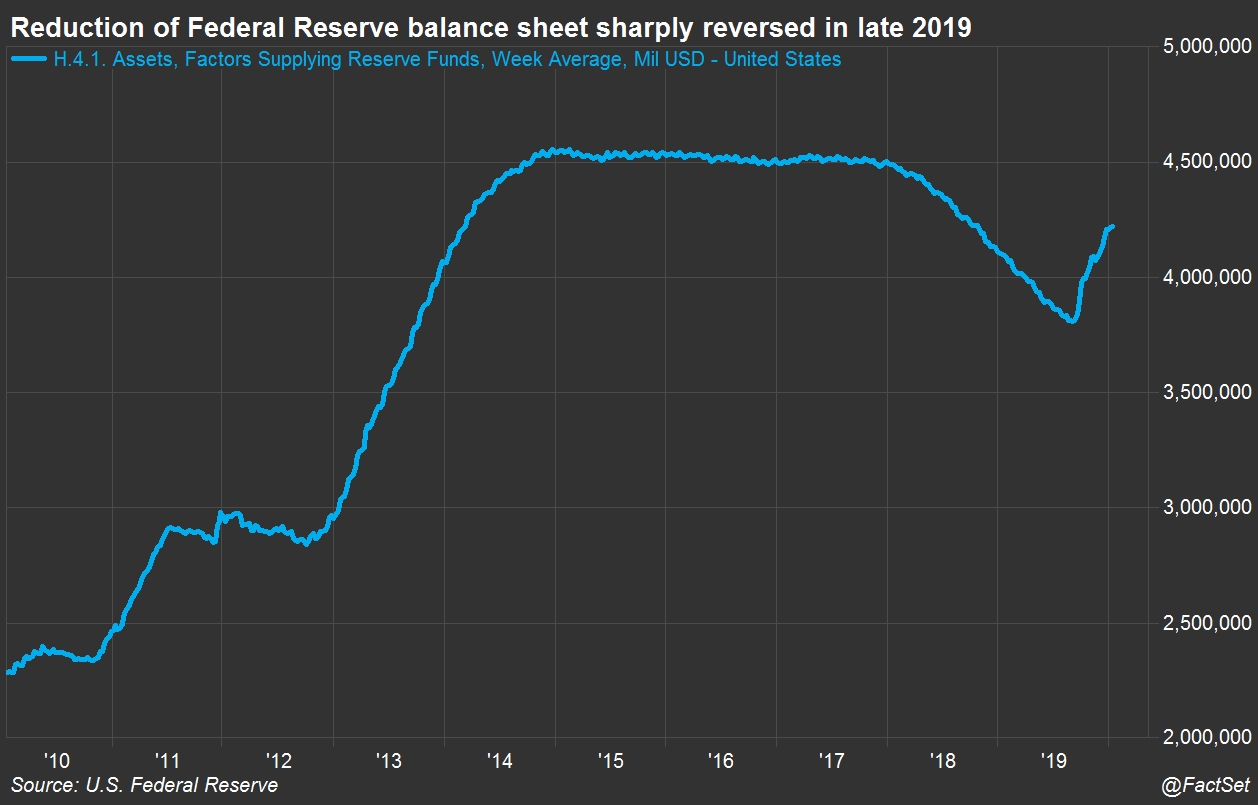 Fed Balance Sheet Reduction Reverses in 2019