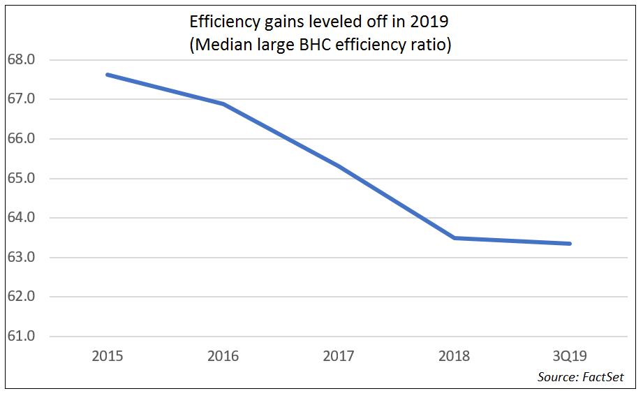 Median Large BHC Efficiency Ratio