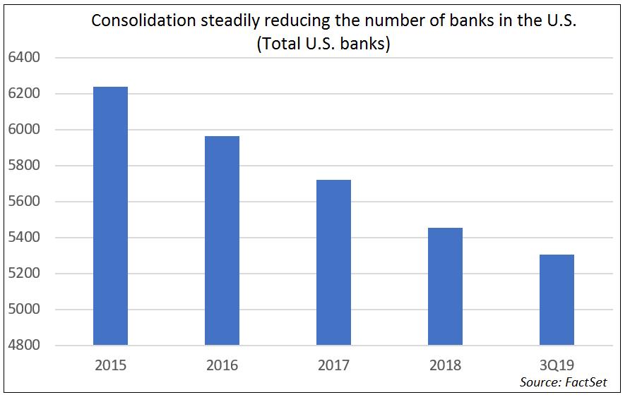 Total US Banks