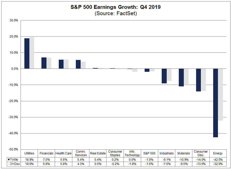 S&P 500 Earnings Growth Q4 2019