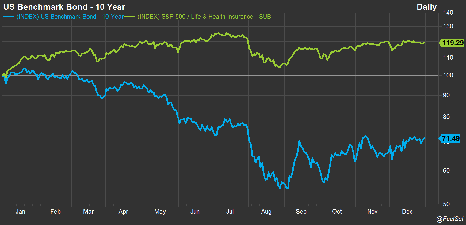 10 yr bond vs insurance index