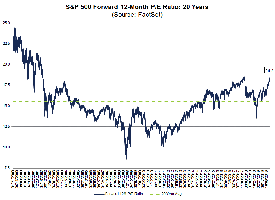 S&P 500 Forward 12-Month PE Ratio
