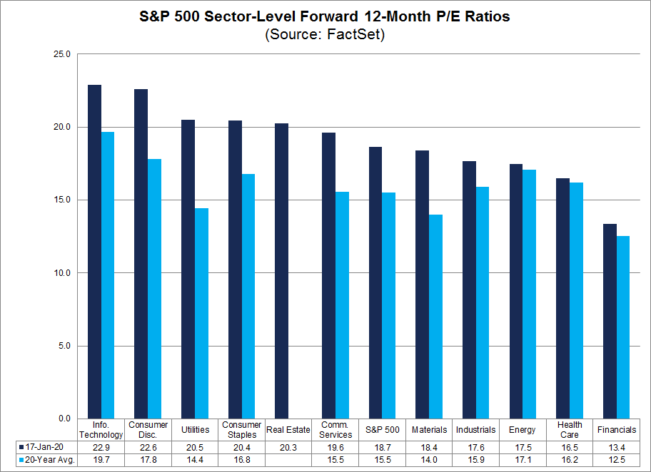 S&P 500 Sector Level Forward 12-Month PE Ratios