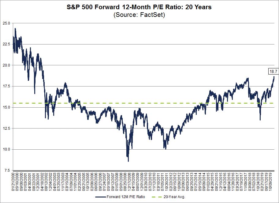 S&P 500 Forward 12-Month PE Ratio