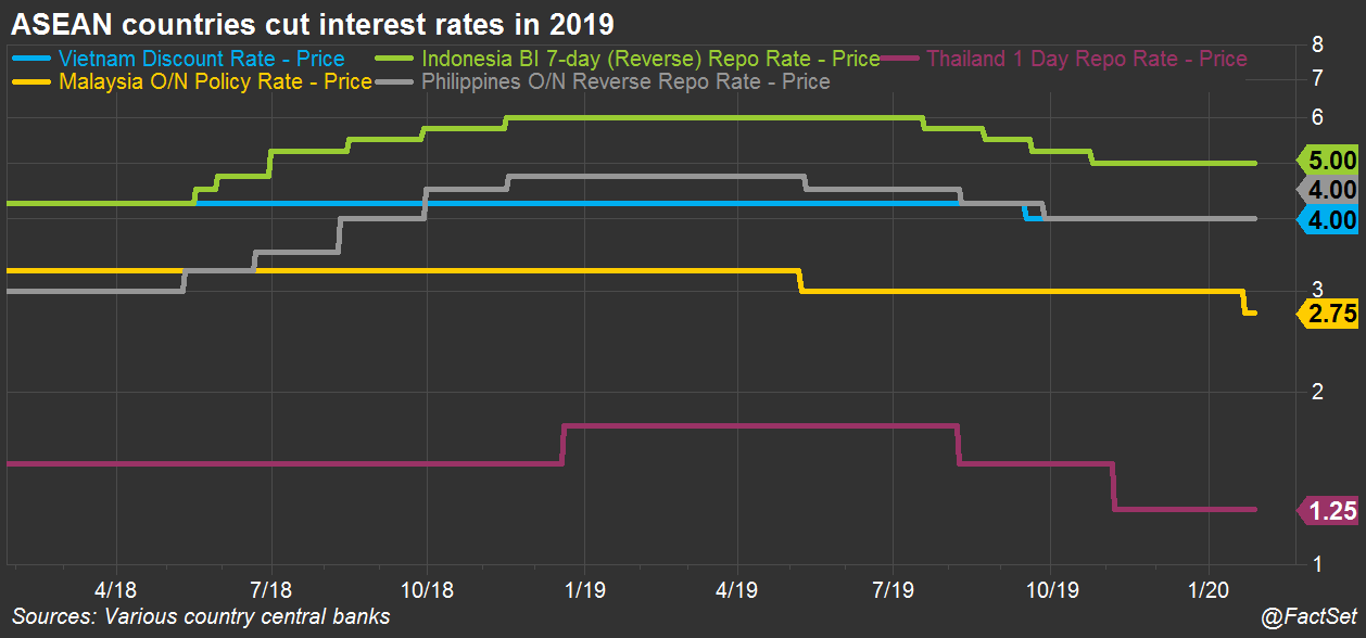 ASEAN policy rates