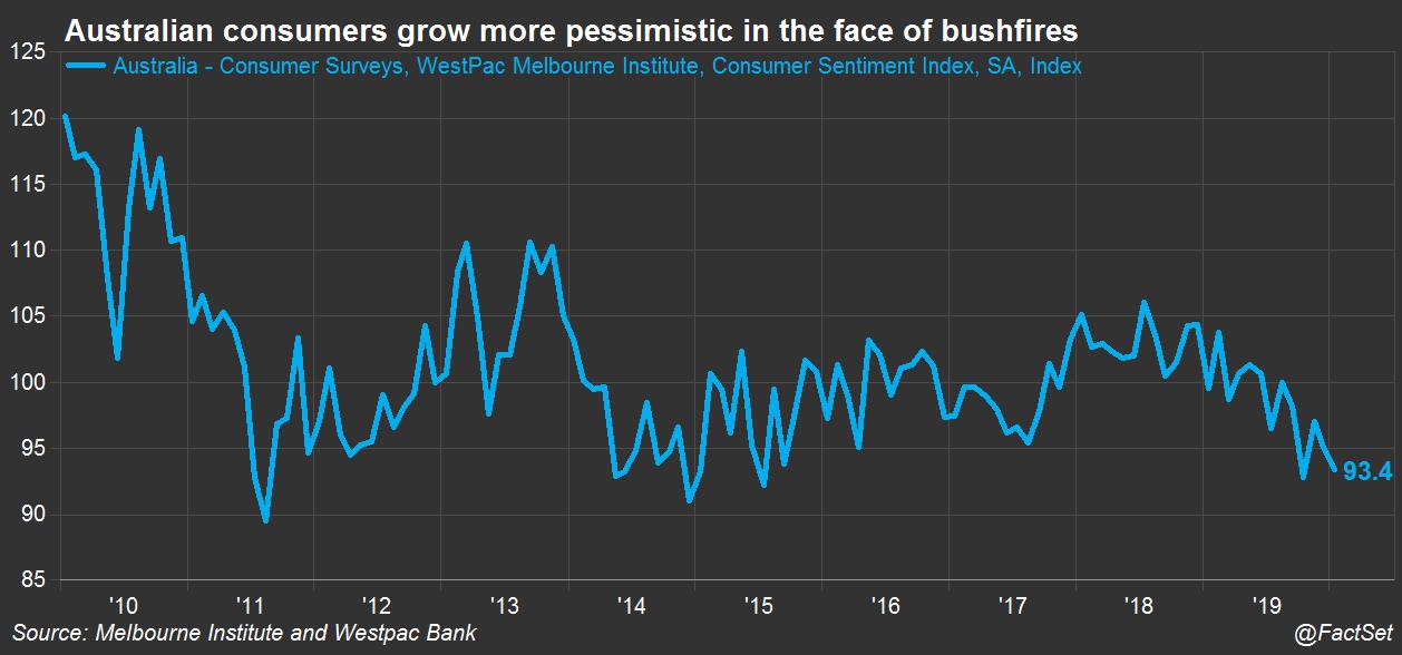 Australia consumer confidence