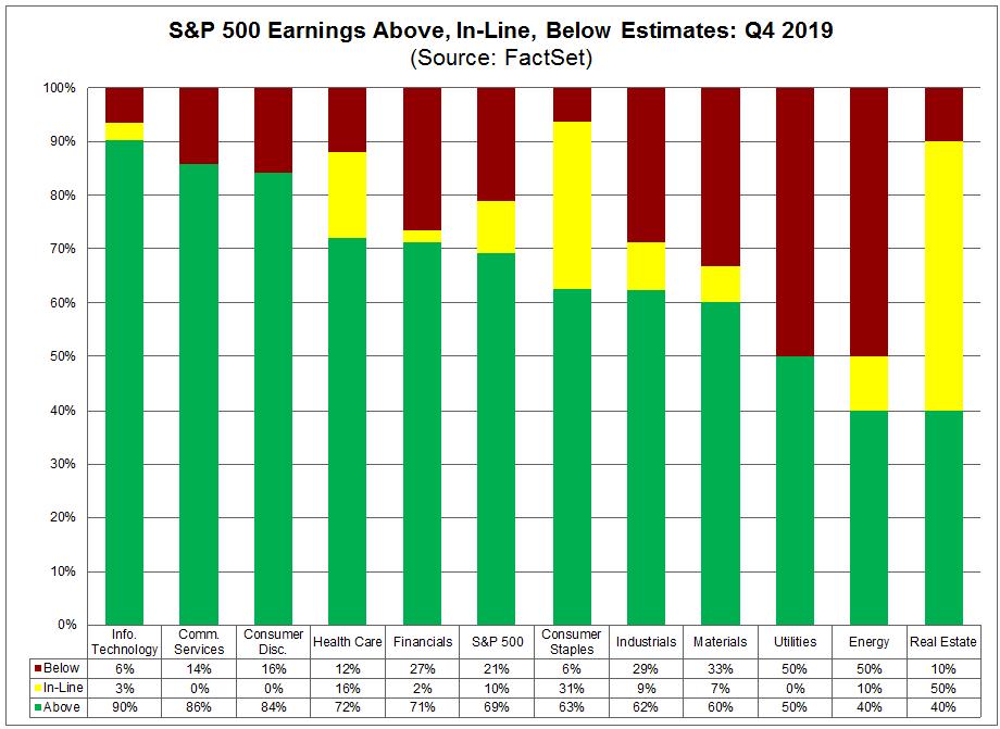 S&P 500 Earnings Above In Line Below Estimates