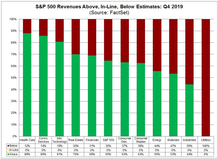 S&P 500 Revenues Above In Line Below Estimates
